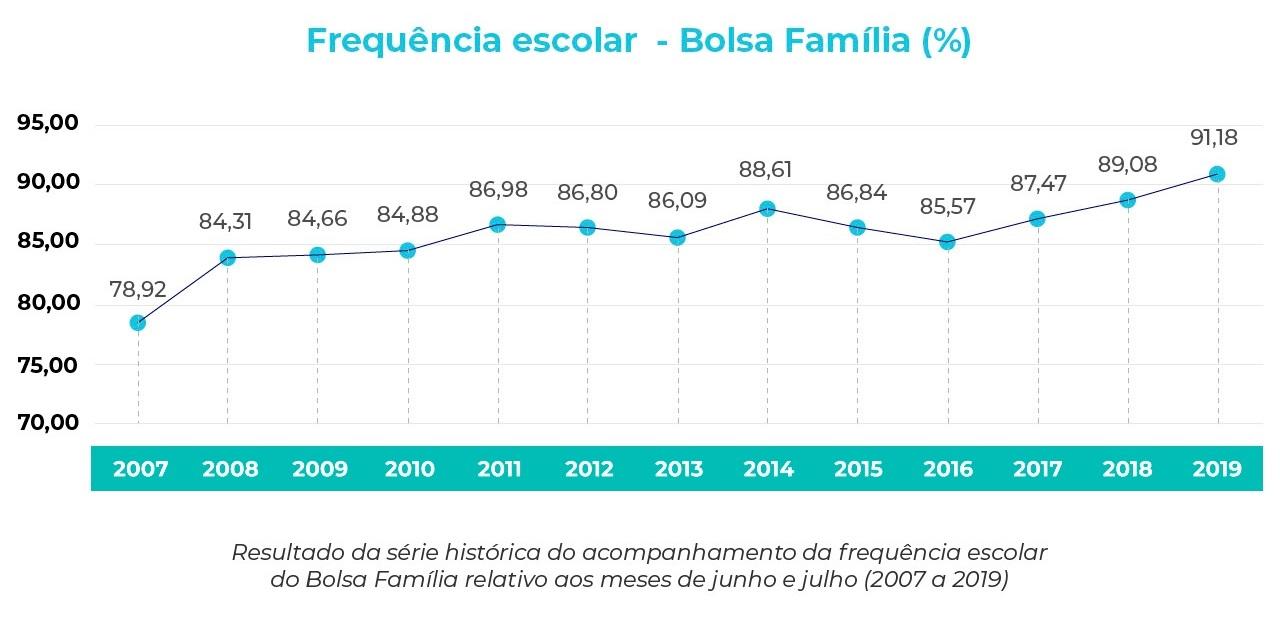 Bolsa Família: registro da frequência escolar bate recorde pelo 3º bimestre seguido