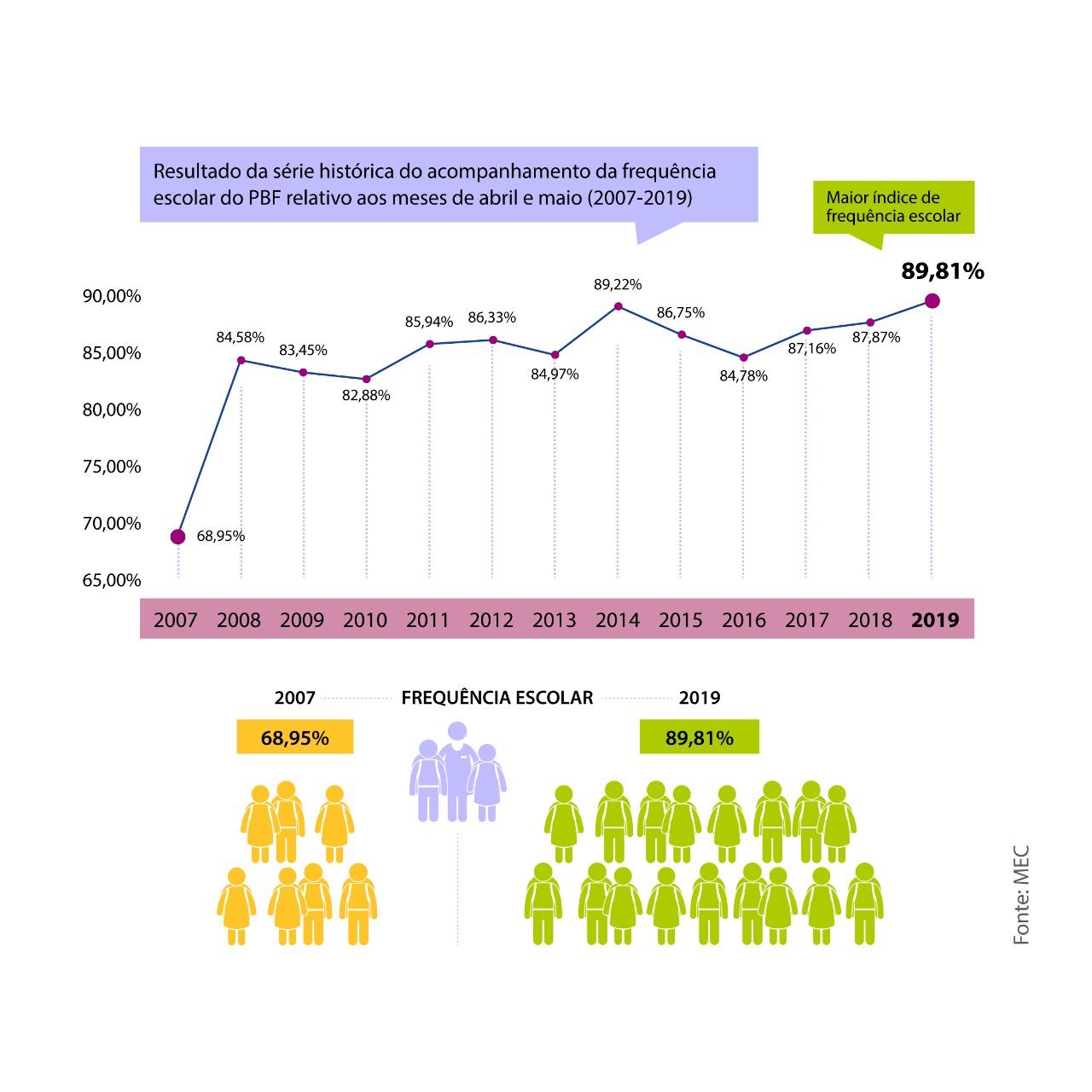 Bolsa Família - Frequência escolar de alunos bate mais um recorde da série histórica
