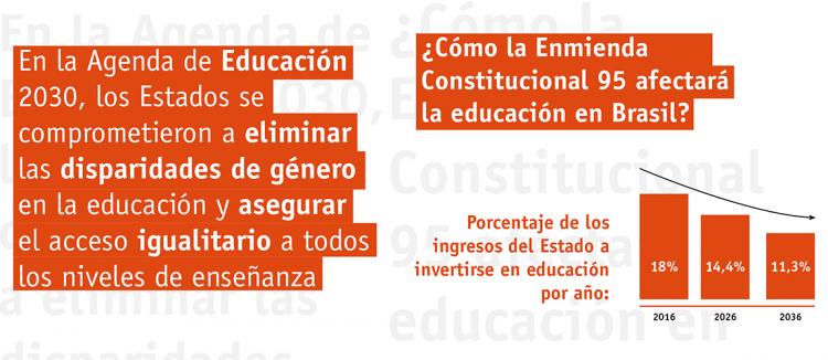 G20: Organizações da sociedade civil da América Latina e Caribe exigem compromisso com a implementação efetiva da Agenda de Educação 2030