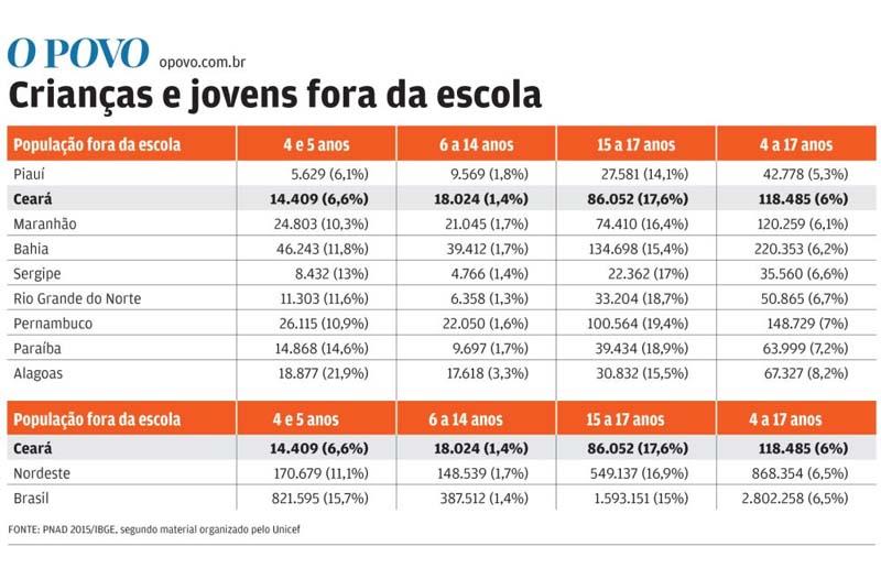 No Ceará, 6% de crianças e jovens de 4 a 17 anos estão fora da escola