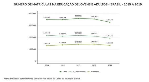 Matrículas na educação de jovens e adultos cai; 3,3 milhões de estudantes na EJA em 2019