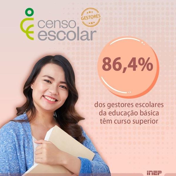 86,4% dos gestores escolares da educação básica têm curso superior