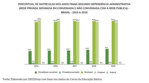 Municípios concentram 42,9% das matrículas dos anos finais do ensino fundamental
