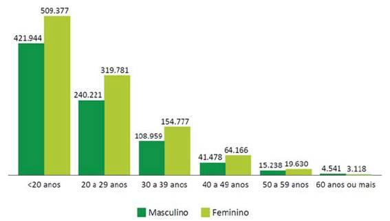 Mulheres são maioria na educação profissional e nos cursos de graduação