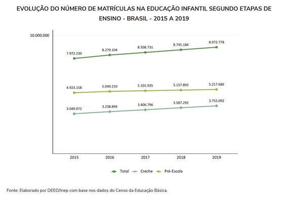 Matrículas na educação infantil crescem 12,6% nos últimos cinco anos