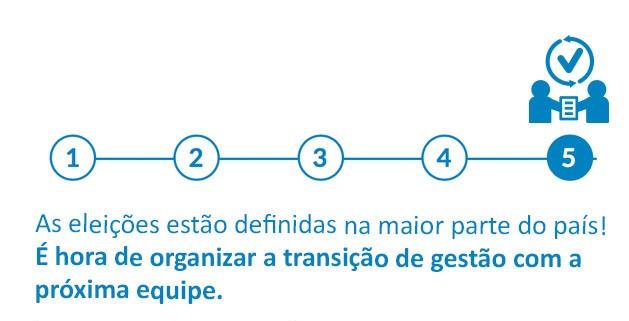 Como organizar a transição de gestão da educação municipal