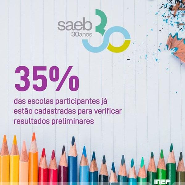 35% das escolas participantes do Saeb 2019 já estão cadastradas para verificar resultados preliminares
