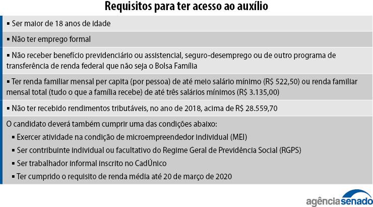 Senado aprova auxílio emergencial de R$ 600