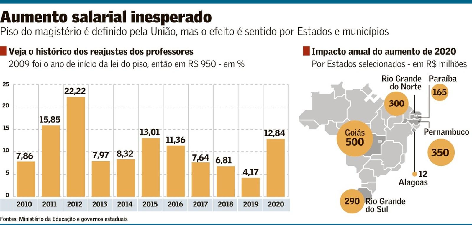 Piso de professores pressiona gastos de Estados e municípios